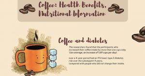 Infographic Shows Coffee – Health Benefits and Nutritional Information