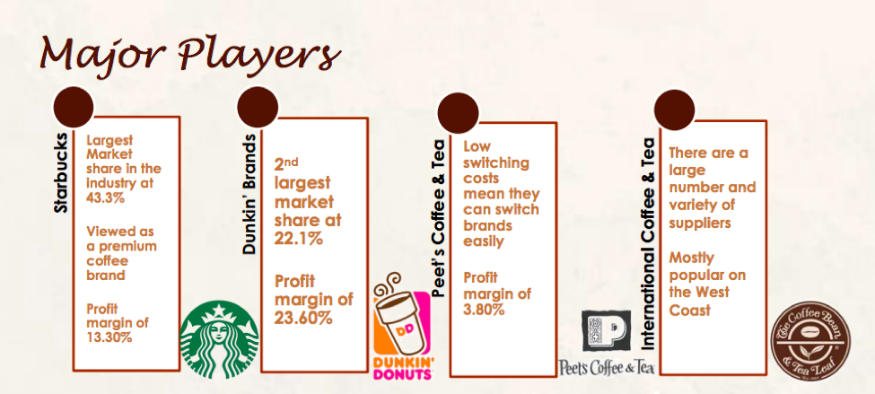 coffee-industry-overview