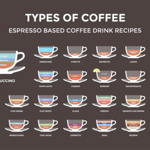 11 Most Popular Types Of Coffee You Ve Never Heard Of Coffeemakersadvisor