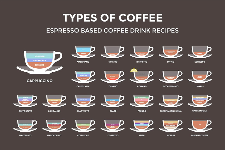 English In Italian: 11 Most Popular Types Of Coffee You've Never Heard Of